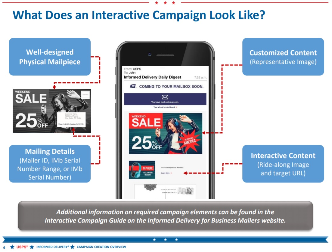 USPS Interactive Campaign for informed delivery